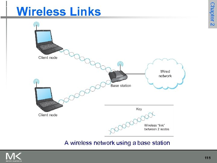 Chapter 2 Wireless Links A wireless network using a base station 115