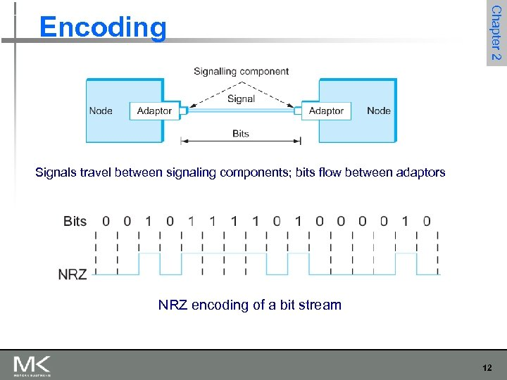 Chapter 2 Encoding Signals travel between signaling components; bits flow between adaptors NRZ encoding
