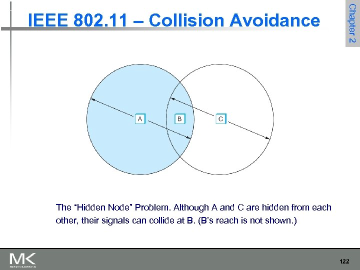 "Chapter 2 IEEE 802. 11 – Collision Avoidance The ""Hidden Node"" Problem. Although A"