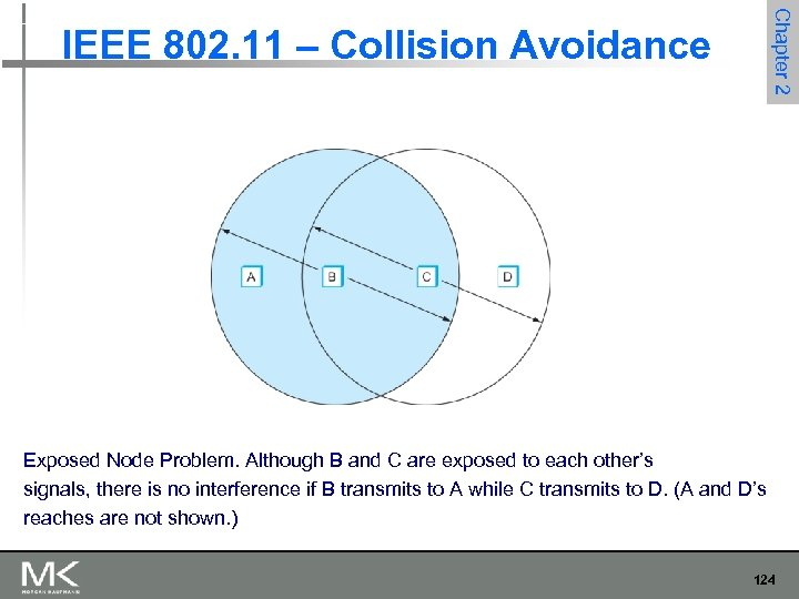 Chapter 2 IEEE 802. 11 – Collision Avoidance Exposed Node Problem. Although B and