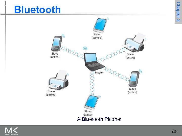 Chapter 2 Bluetooth A Bluetooth Piconet 139