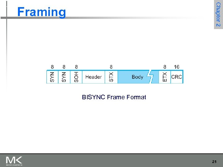 Chapter 2 Framing BISYNC Frame Format 25