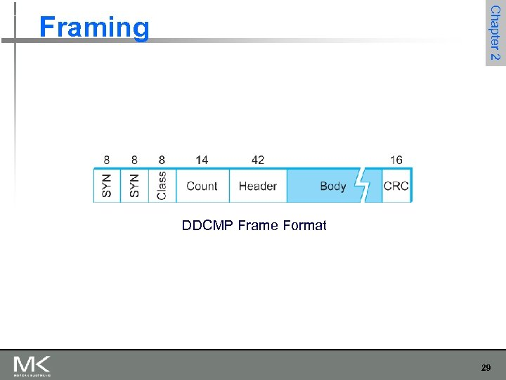 Chapter 2 Framing DDCMP Frame Format 29