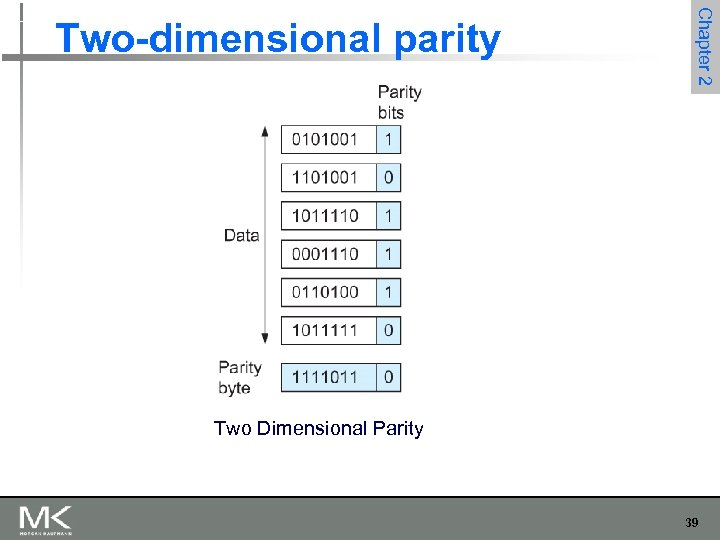 Chapter 2 Two-dimensional parity Two Dimensional Parity 39