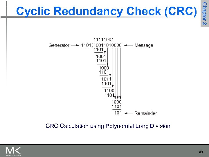 Chapter 2 Cyclic Redundancy Check (CRC) CRC Calculation using Polynomial Long Division 49