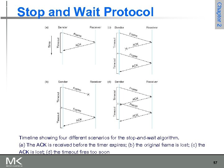 Chapter 2 Stop and Wait Protocol Timeline showing four different scenarios for the stop-and-wait