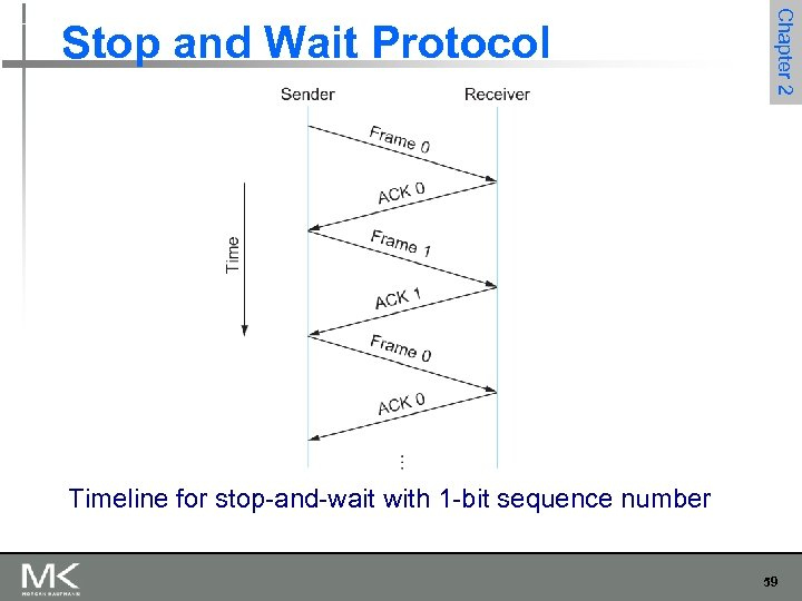 Chapter 2 Stop and Wait Protocol Timeline for stop-and-wait with 1 -bit sequence number