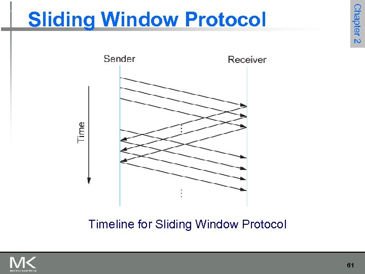 Chapter 2 Sliding Window Protocol Timeline for Sliding Window Protocol 61