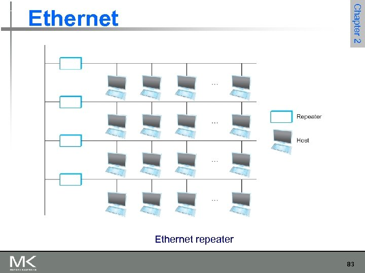 Chapter 2 Ethernet repeater 83