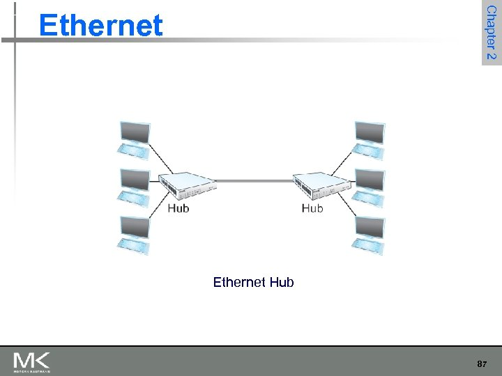 Chapter 2 Ethernet Hub 87