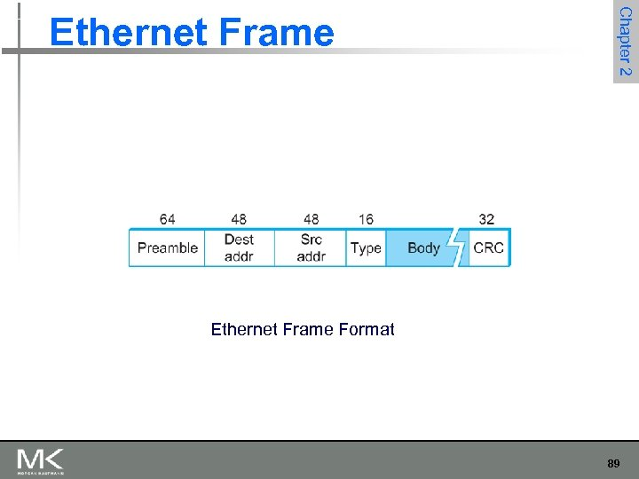 Chapter 2 Ethernet Frame Format 89