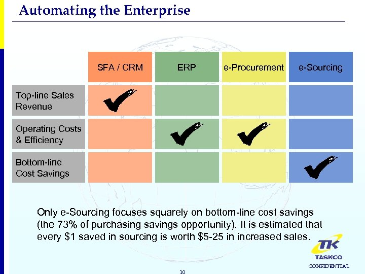 Automating the Enterprise SFA / CRM ERP e-Procurement e-Sourcing Top-line Sales Revenue Operating Costs