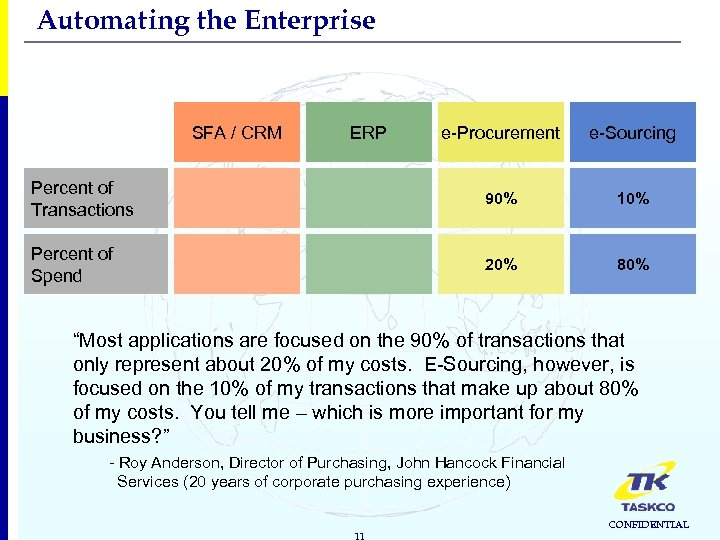 Automating the Enterprise SFA / CRM ERP e-Procurement e-Sourcing Percent of Transactions 90% 10%