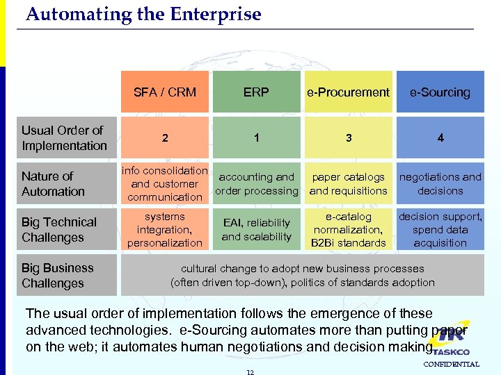 Automating the Enterprise SFA / CRM Usual Order of Implementation Nature of Automation Big