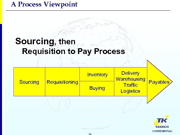 A Process Viewpoint Sourcing, then Requisition to Pay Process Inventory Sourcing Requisitioning Buying 14