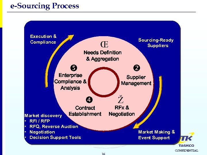 e-Sourcing Process Execution & Compliance Sourcing-Ready Suppliers ΠNeeds Definition & Aggregation Enterprise Compliance