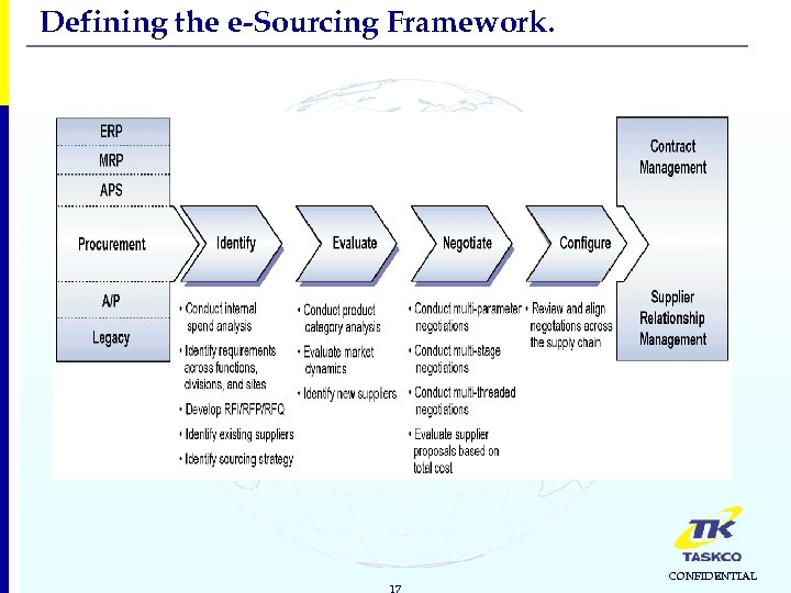 Defining the e-Sourcing Framework. 17 CONFIDENTIAL