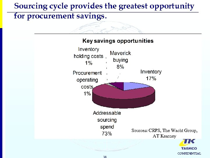 Sourcing cycle provides the greatest opportunity for procurement savings. Sources: CRPS, The Wacht Group,