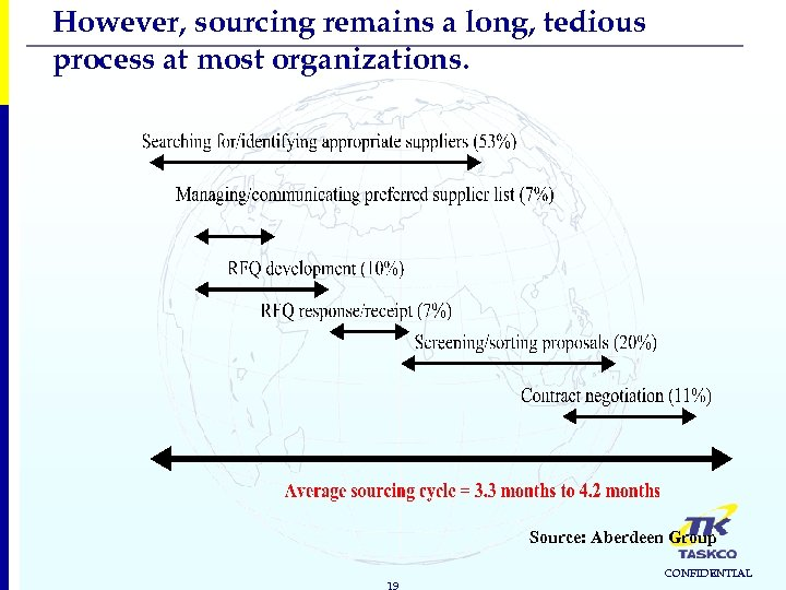 However, sourcing remains a long, tedious process at most organizations. Source: Aberdeen Group 19