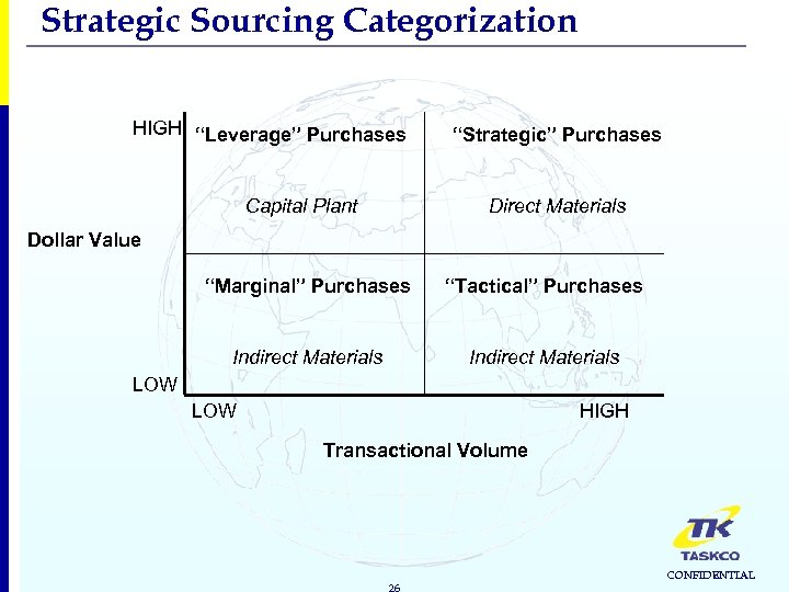 "Strategic Sourcing Categorization HIGH ""Leverage"" Purchases Capital Plant ""Strategic"" Purchases Direct Materials Dollar Value"