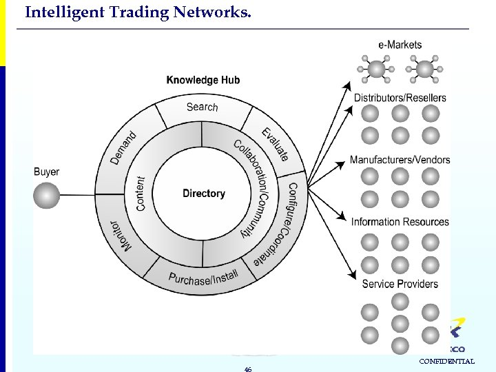 Intelligent Trading Networks. 46 CONFIDENTIAL