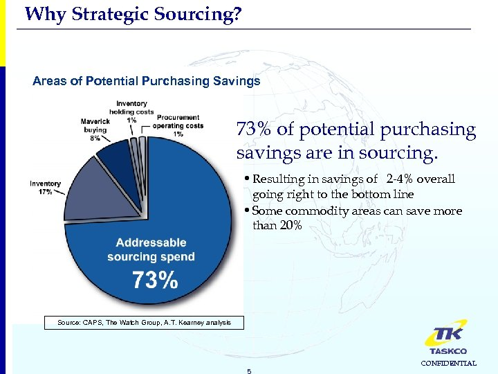 Why Strategic Sourcing? Areas of Potential Purchasing Savings 73% of potential purchasing savings are