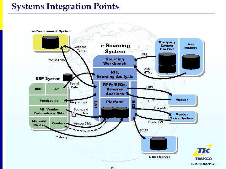 Systems Integration Points e-Procurement System Purchase Requisitions Contract Terms DW AP AR, Vendor Performance
