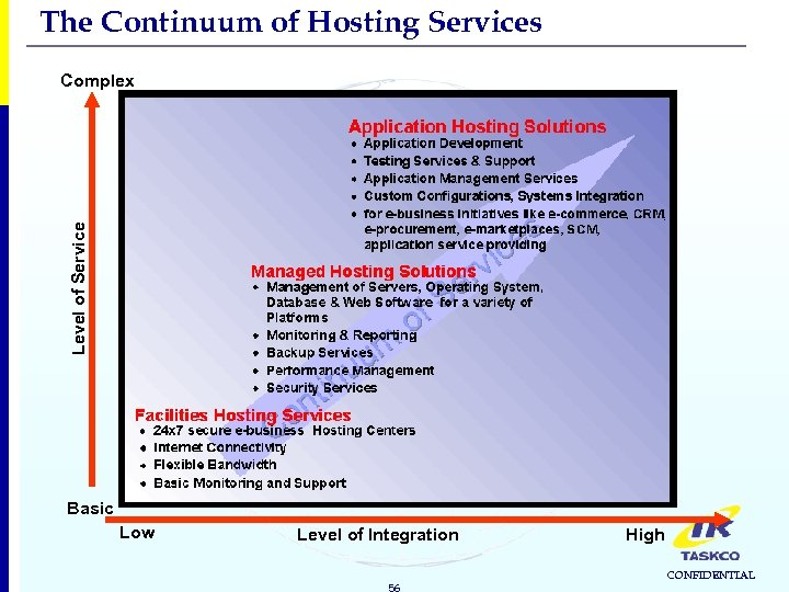 The Continuum of Hosting Services Level of Service Complex Basic Low Level of Integration