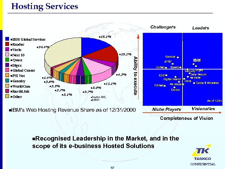 Hosting Services Challengers n 15. 1% n. IBM n 4. 2% n. Source: n