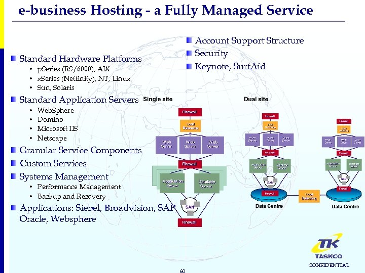e-business Hosting - a Fully Managed Service Account Support Structure Security Keynote, Surf. Aid