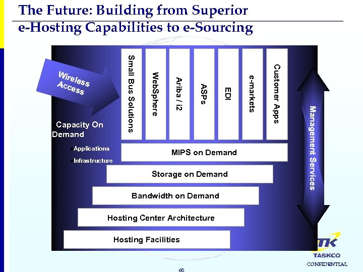The Future: Building from Superior e-Hosting Capabilities to e-Sourcing Storage on Demand Ma n