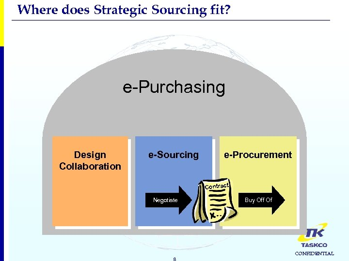 Where does Strategic Sourcing fit? e-Purchasing Design Collaboration e-Sourcing e-Procurement Contract Negotiate 8 Buy