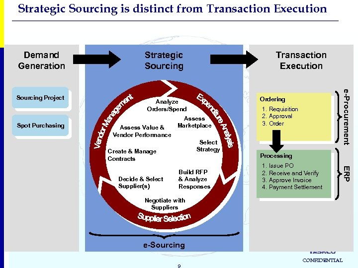Strategic Sourcing is distinct from Transaction Execution Demand Generation Spot Purchasing Transaction Execution Ordering