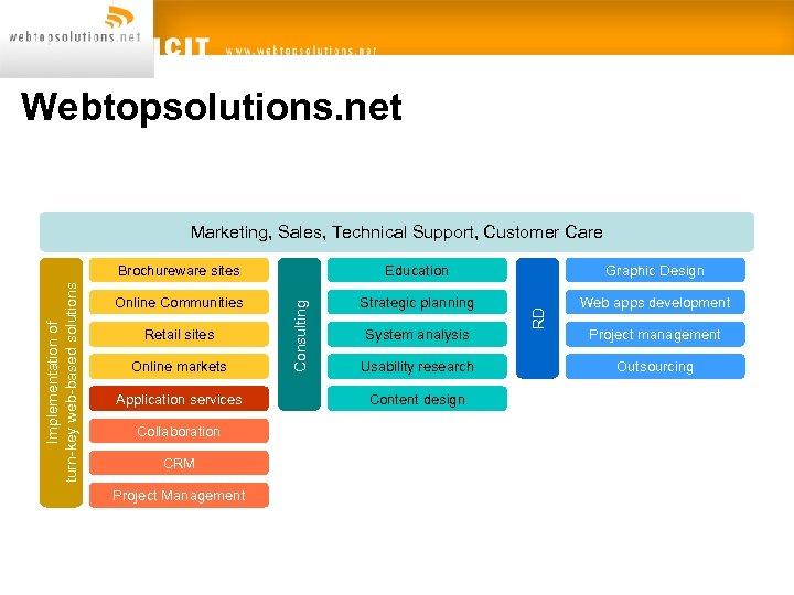 Webtopsolutions. net Marketing, Sales, Technical Support, Customer Care Graphic Design Online Communities Strategic planning