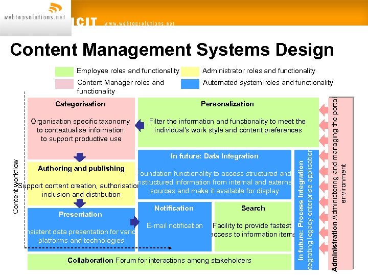 Content Management Systems Design Administrator roles and functionality Content Manager roles and functionality Automated