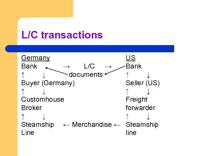 L/C transactions Germany Bank → L/C → ↑ ↓ documents Buyer (Germany) ↑ ↓