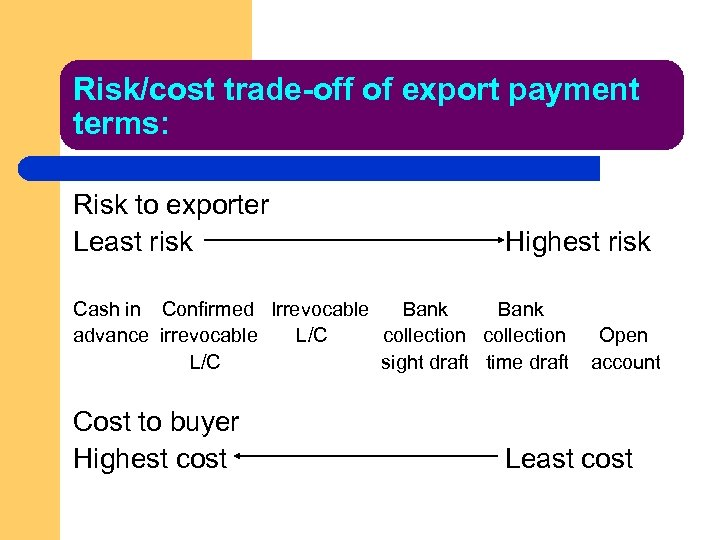Risk/cost trade-off of export payment terms: Risk to exporter Least risk Highest risk Cash