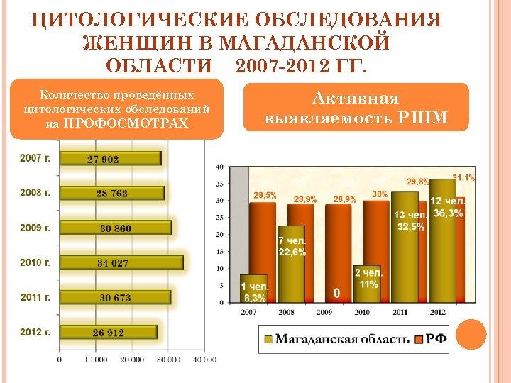 ЦИТОЛОГИЧЕСКИЕ ОБСЛЕДОВАНИЯ ЖЕНЩИН В МАГАДАНСКОЙ ОБЛАСТИ 2007 -2012 ГГ. Количество проведённых цитологических обследований на