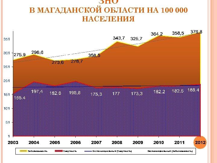 ЗНО В МАГАДАНСКОЙ ОБЛАСТИ НА 100 000 НАСЕЛЕНИЯ