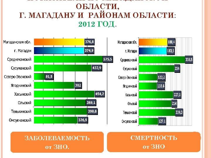 ПОКАЗАТЕЛИ ПО МАГАДАНСКОЙ ОБЛАСТИ, Г. МАГАДАНУ И РАЙОНАМ ОБЛАСТИ: 2012 ГОД. ЗАБОЛЕВАЕМОСТЬ от ЗНО.