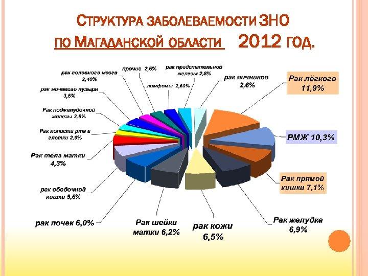 СТРУКТУРА ЗАБОЛЕВАЕМОСТИ ЗНО ПО МАГАДАНСКОЙ ОБЛАСТИ 2012 ГОД.