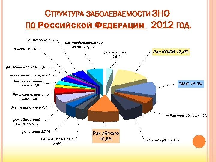 СТРУКТУРА ЗАБОЛЕВАЕМОСТИ ЗНО ПО РОССИЙСКОЙ ФЕДЕРАЦИИ 2012 ГОД.