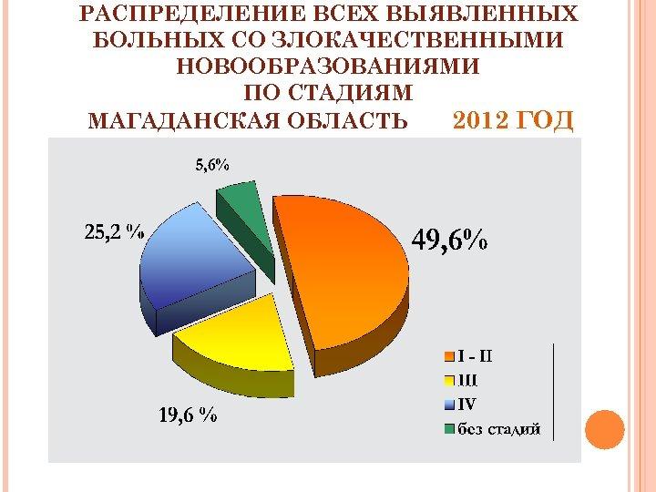РАСПРЕДЕЛЕНИЕ ВСЕХ ВЫЯВЛЕННЫХ БОЛЬНЫХ СО ЗЛОКАЧЕСТВЕННЫМИ НОВООБРАЗОВАНИЯМИ ПО СТАДИЯМ МАГАДАНСКАЯ ОБЛАСТЬ 2012 ГОД