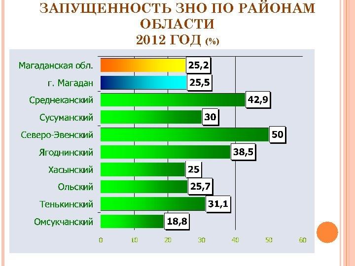 ЗАПУЩЕННОСТЬ ЗНО ПО РАЙОНАМ ОБЛАСТИ 2012 ГОД (%)