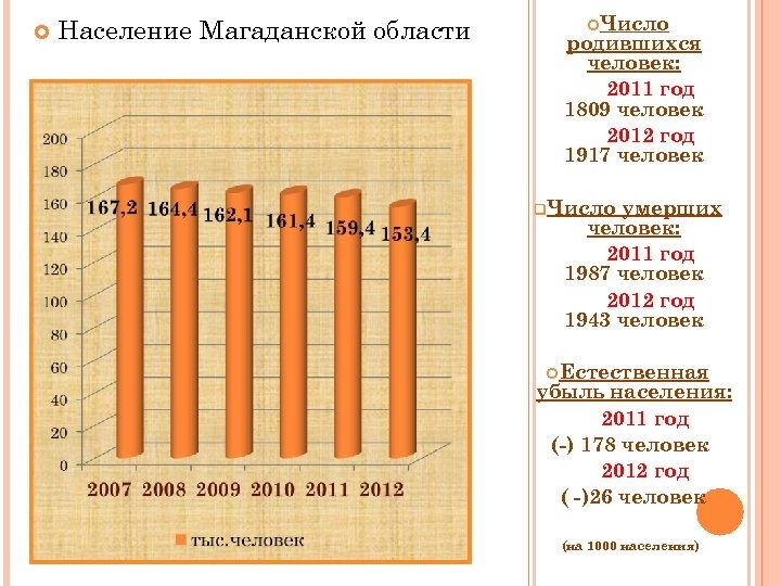 Население Магаданской области Число родившихся человек: 2011 год 1809 человек 2012 год 1917