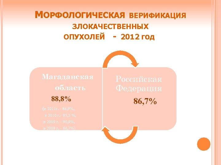 МОРФОЛОГИЧЕСКАЯ ВЕРИФИКАЦИЯ ЗЛОКАЧЕСТВЕННЫХ ОПУХОЛЕЙ - 2012 ГОД Магаданская область 88, 8% (в 2011 г.