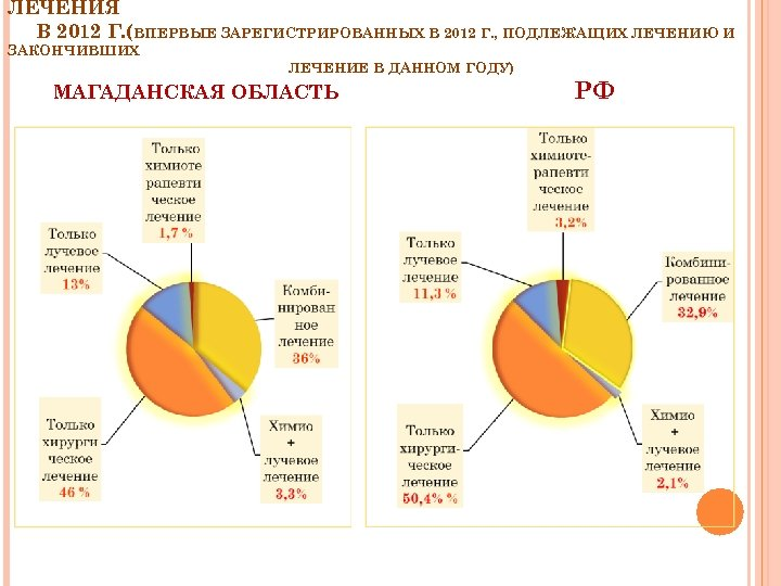 ЛЕЧЕНИЯ В 2012 Г. (ВПЕРВЫЕ ЗАРЕГИСТРИРОВАННЫХ В 2012 Г. , ПОДЛЕЖАЩИХ ЛЕЧЕНИЮ И ЗАКОНЧИВШИХ