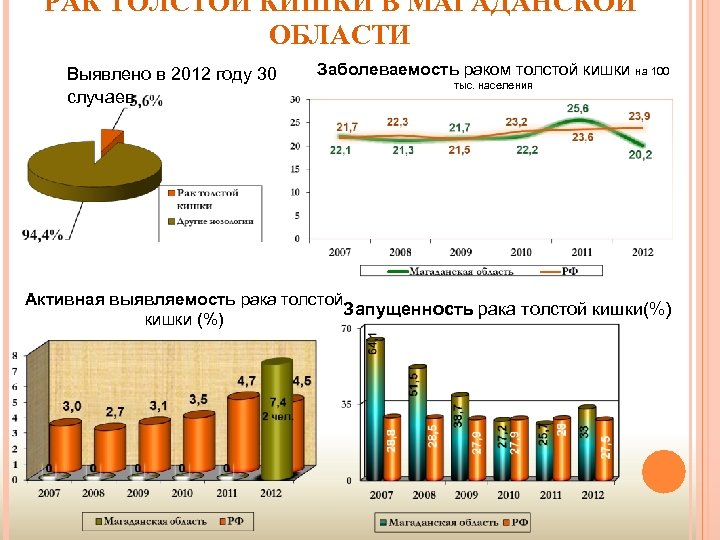 РАК ТОЛСТОЙ КИШКИ В МАГАДАНСКОЙ ОБЛАСТИ Выявлено в 2012 году 30 случаев Заболеваемость раком