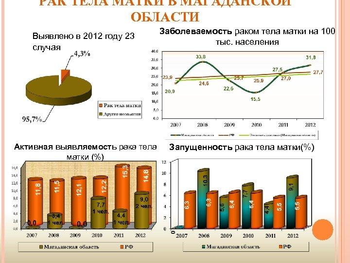 РАК ТЕЛА МАТКИ В МАГАДАНСКОЙ ОБЛАСТИ Выявлено в 2012 году 23 случая Активная выявляемость