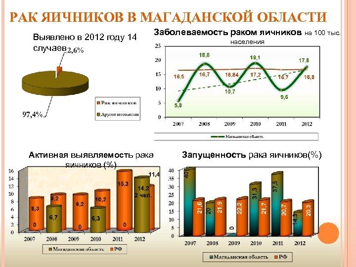 РАК ЯИЧНИКОВ В МАГАДАНСКОЙ ОБЛАСТИ Выявлено в 2012 году 14 случаев Активная выявляемость рака